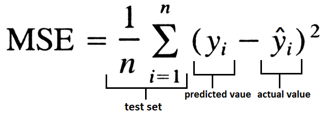 Régression linéaire : fonctionnement et exemple avec Python