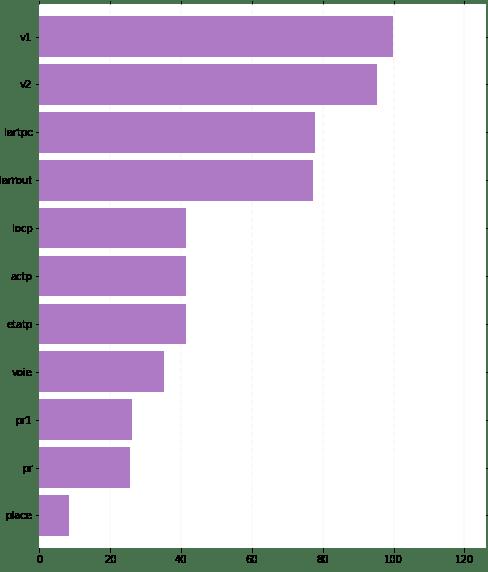 pourcentage de valeurs manquantes