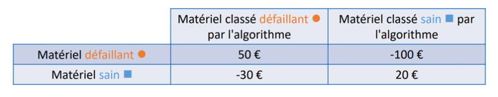 tableau des coûts pour l'approche sensible aux coûts