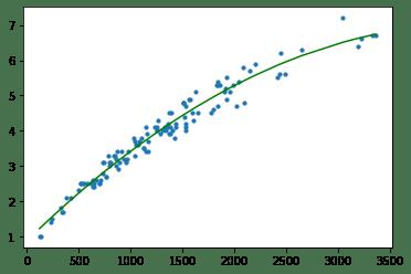4 méthodes pour gérer les données manquantes en machine learning avec Pandas