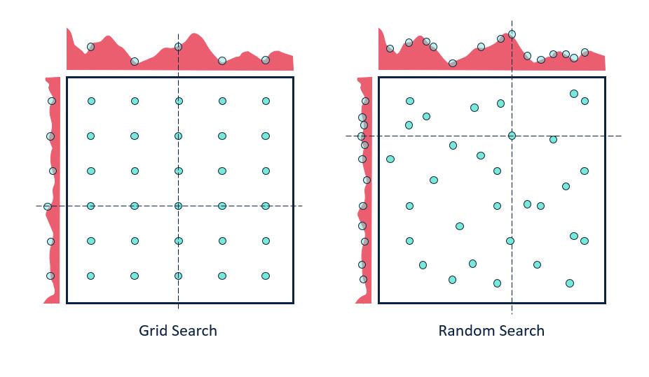 3 méthodes pour optimiser les hyperparamètres de vos modèles de machine learning