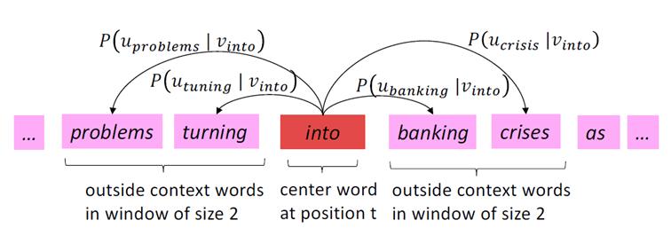Qu'est-ce que le NLP (Natural Language Processing) ?