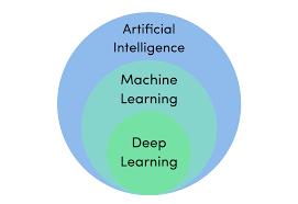 Quel est la différence entre intelligence artificielle, machine learning et deep learning