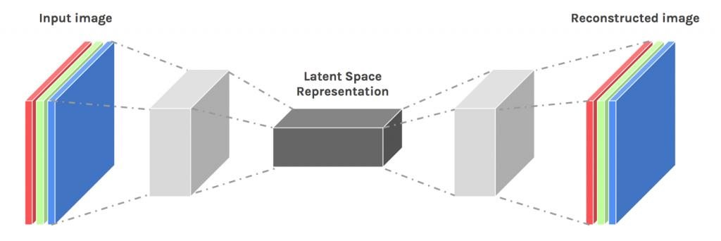 réseaux de neurones de type auto-encodeurs avec une architecture sous forme d'entonnoir
