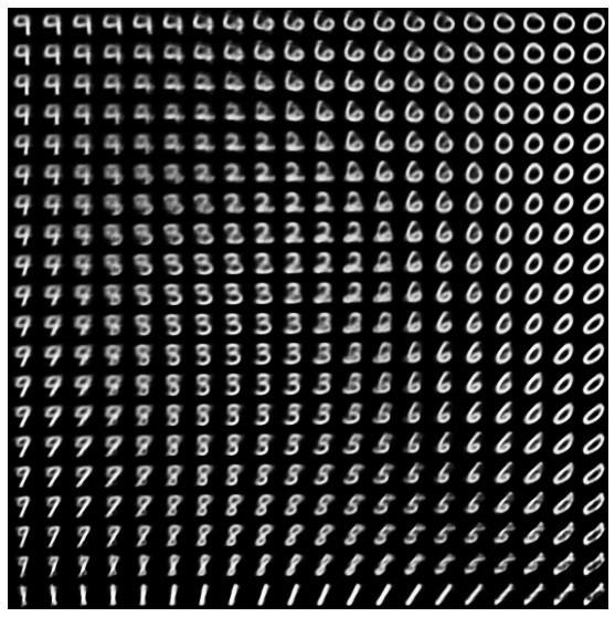 Visualisation d'un espace latent d'auto-encodeurs en 2D pour les données MNIST