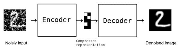 auto-encodeurs pour le débruitage d'images